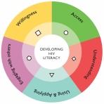 hiv literacy graphic